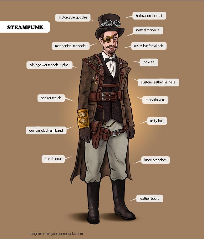 Steampunk a digifashion phenomena magic fabric - Steampunk style vestimentaire ...